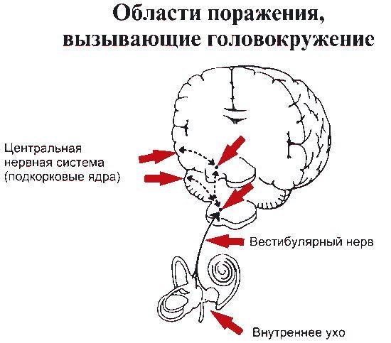 уход из за чего головокружение должно плотно