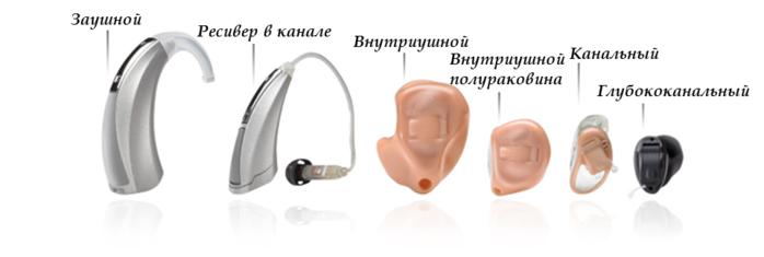Типы слуховых устройств