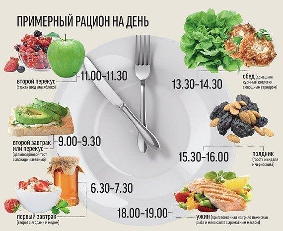 Правильное питание для предотвращения авитаминоза