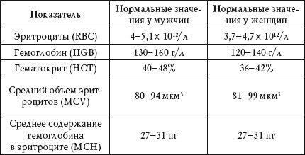 уровень нормы общего холестерина