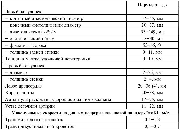 УЗИ сердца (эхокардиография): показания, подготовка, расшифровка