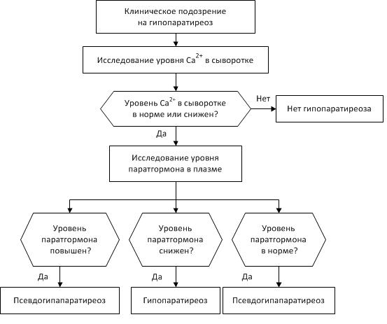 gipoparatireoz-1