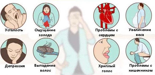 Симптомы эутиреоза