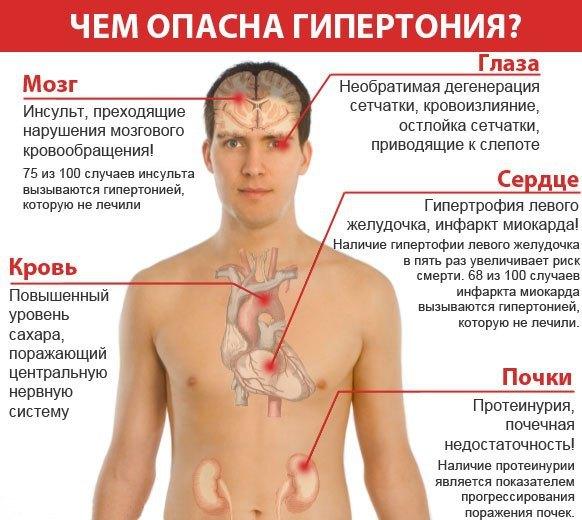 Осложнения почечной гипертонии
